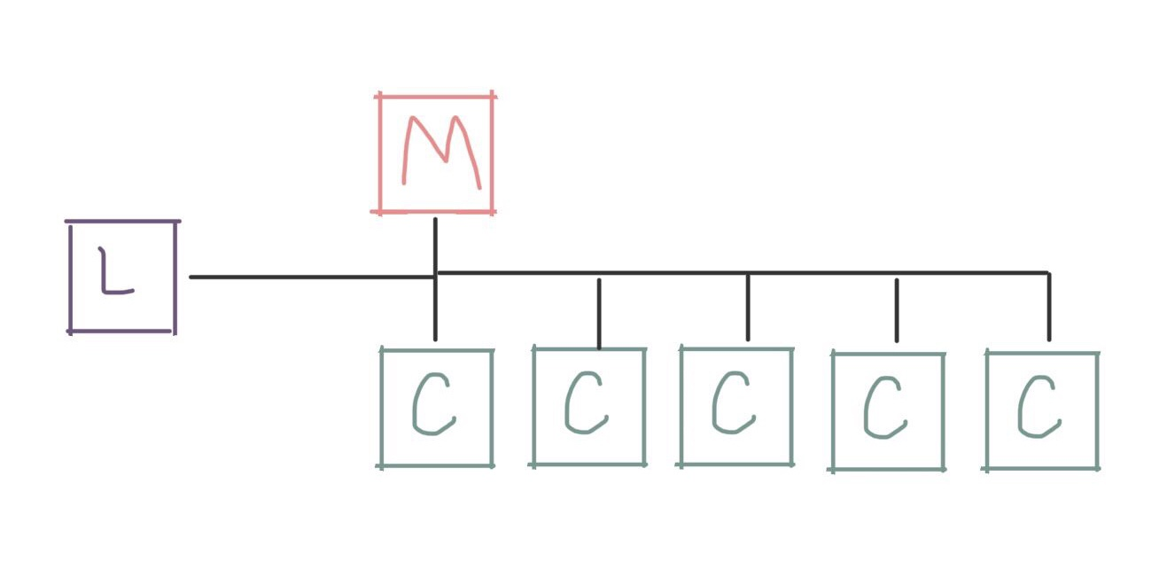 Diagram showing a login node, a management node, and five compute nodes connected on the same network