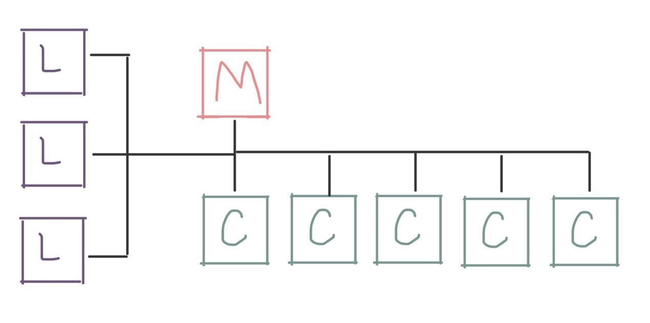 Diagram showing three login nodes, a management node, and five compute nodes on the same network