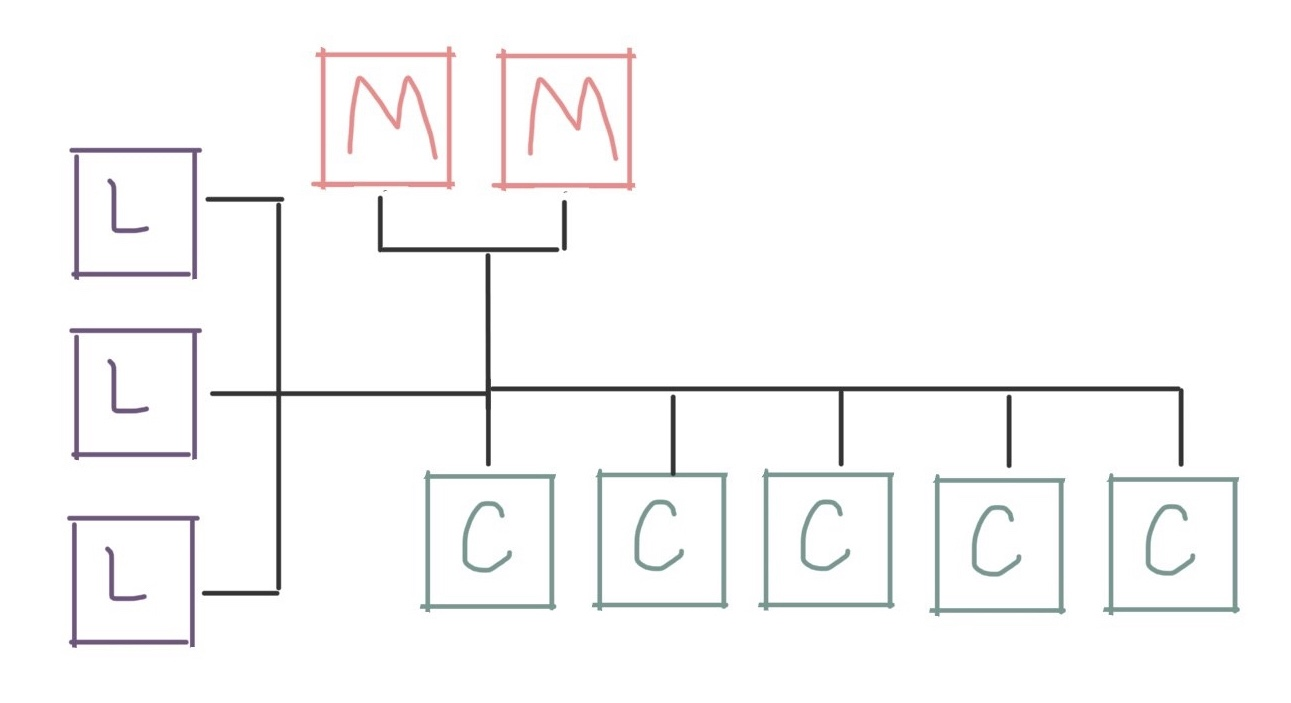 Diagram showing three login nodes, two management nodes, and five compute nodes
